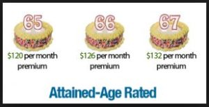 Medicare Supplement Premiums: Attained-Age Rating Method
