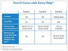 Medicare Extra Help – Low Income Subsidy (LIS)