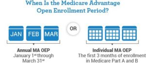 Medicare Advantage Open Enrollment Period (MA OEP)