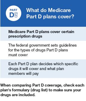 What does Medicare Part D cover