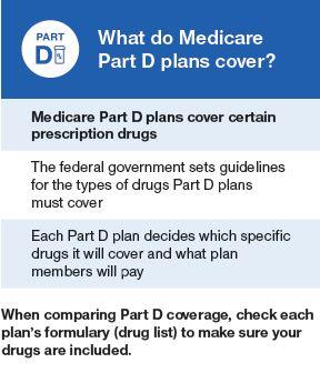 The Best Generic Drug Prices and Medicare Part D Delayed Enrollment