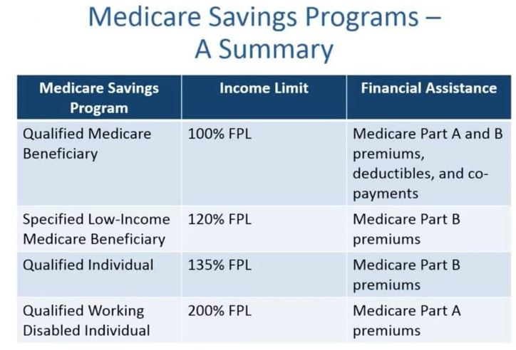 Medicare Savings Programs: QMB, SLMB, QI, QDWI - Liberty ...