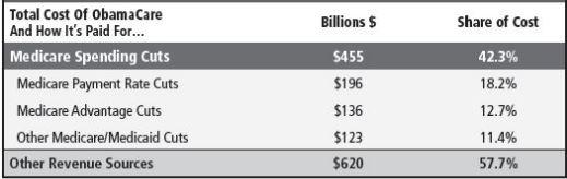 Medicare Spending Cuts