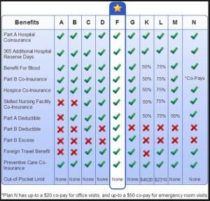 Standardized Medicare Supplement Plans