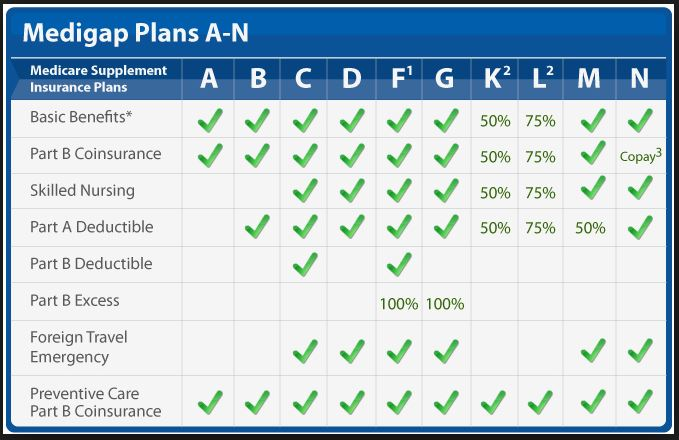 Standardized Medicare Supplement Plans