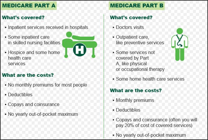 Medicare Part B - Benefits and Costs