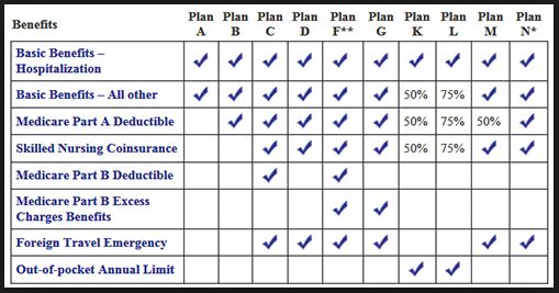 Medicare Supplement Plan A (Medigap Plan A) - 2019