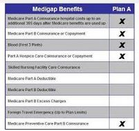 Medicare Supplement Plan A - Medigap Plan A