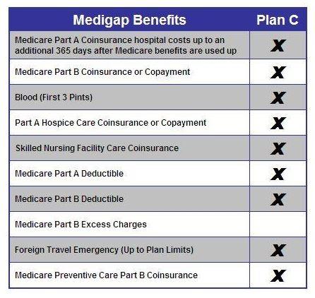 Medicare Supplement Plan C benefits