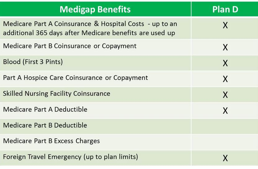 Medicare Supplement Plan D benefits