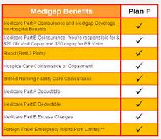 Medicare Supplement Plan F - Medigap Plan F