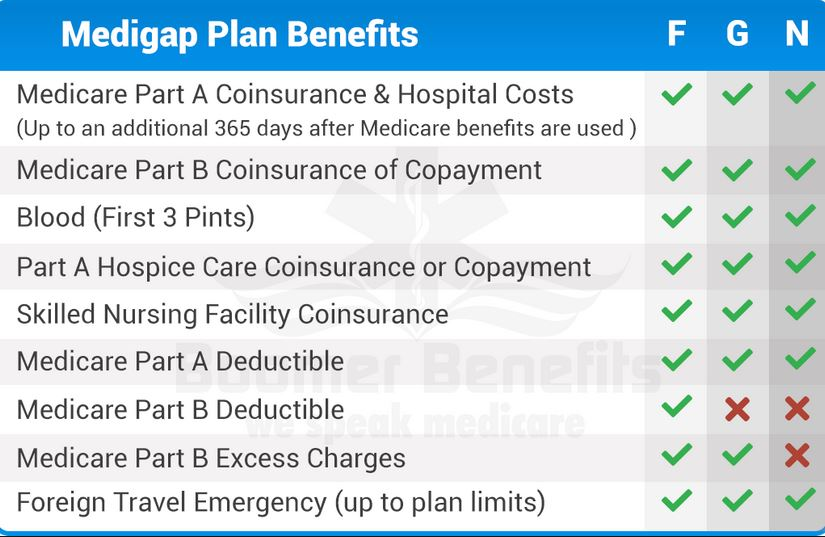 Medicare Supplement Plan G vs Plan F vs Plan N