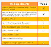 Medicare Supplement Plan N - Medigap Plan N
