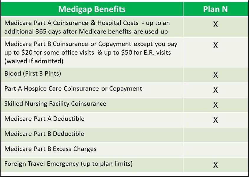 Medicare Supplement Plan N benefits